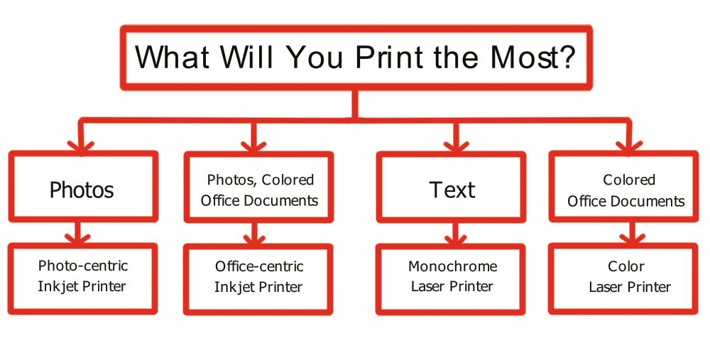 'What Will You Print the Most?' flow chart